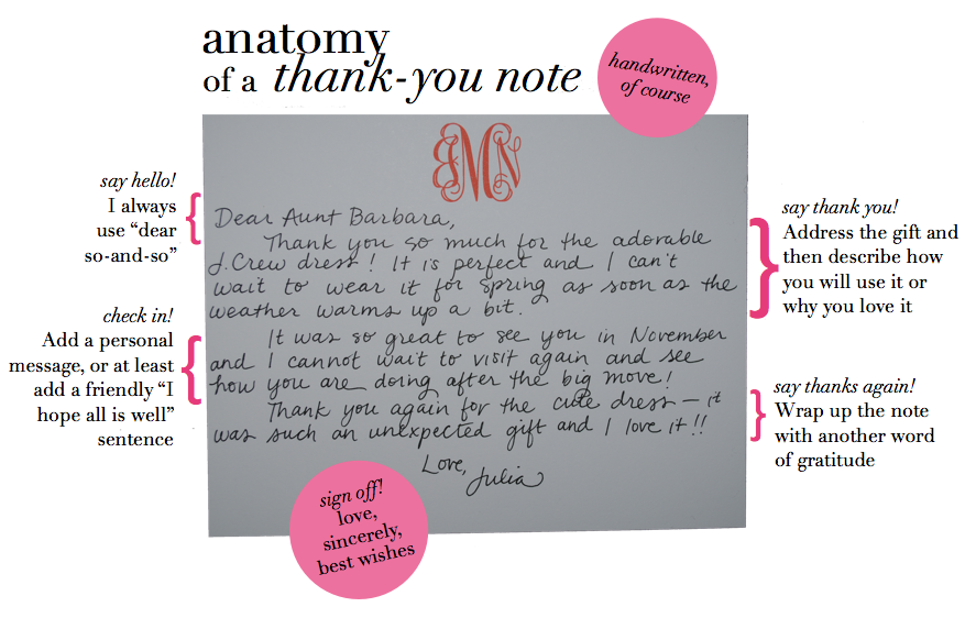 Anatomy Of A ThankYou Note  Just For Me     Anatomy