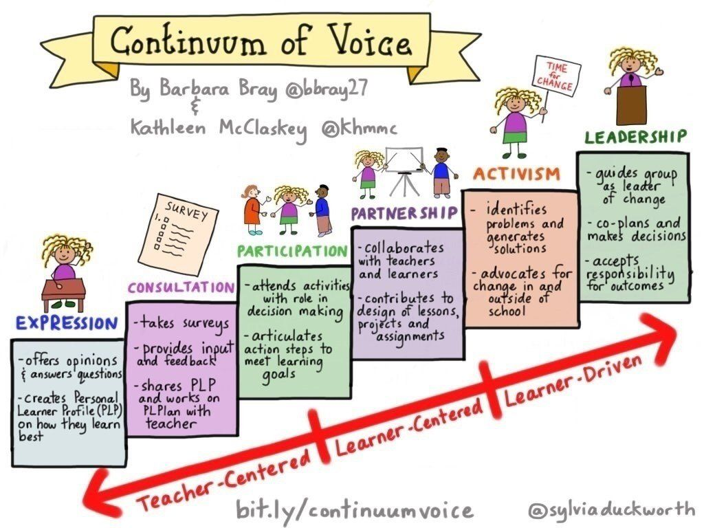 Ted Fujimoto On Twitter Effective Teaching Personalized Learning Student Voice