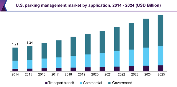 Parking Management Market Size Projected To Trigger Value Usd