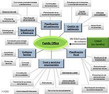 Organigrama familia office - Family office - Wikipedia, la enciclopedia libre