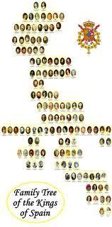 Dinastia Tudor Y Estuardo Buscar Con Google Dinastia Arbol Genealogico Foros