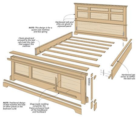 Bedroom Set Oak Bed Woodsmith Plans The Showpiece Of Any Bedroom Suite Is The Bed This Oak Bed Features Rock Solid Construction W Oak Beds Murphy Bed Bed