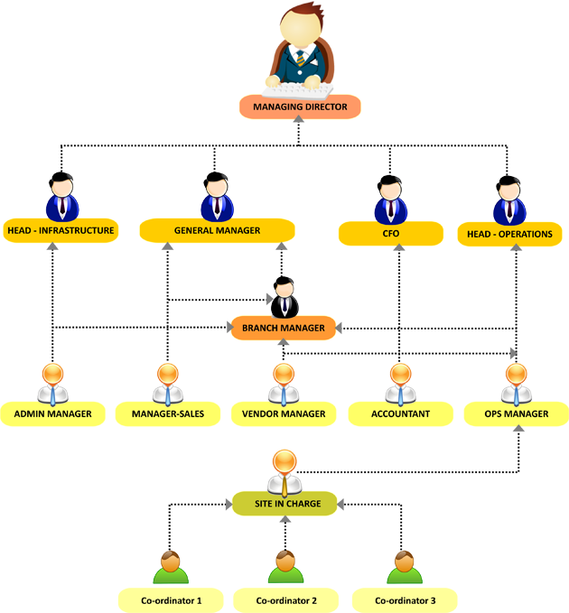 organisation structure of the bakhresa group of companies Business structure basics  probably the most important one relating to taxes is the type of legal structure you select for your company  you must file articles of organization with the.