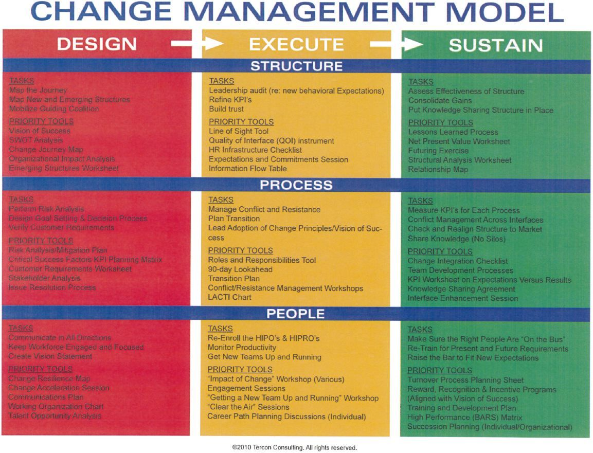 change management processes in business Change management, similar to project management, involves people, processes, and tools to effectively help organizations manage all the changes that occur, whether as a result of project.