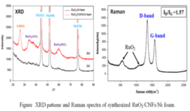 Synthesis And Electrochemical Performance Of Ruthenium Oxide Coated Carbon Nanofibers As Anode Materials For Lithium Secondary Batteries Advances In Engineeri Secondary Battery Engineering Chemical Engineering