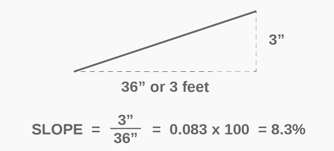 Calculating Slope And Common Slopes In Architecture Slopes