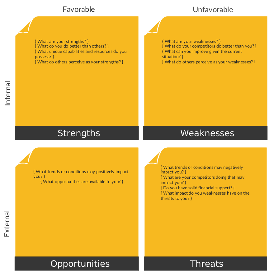 A Vibrant Swot Analysis Template For A Detailed Strength