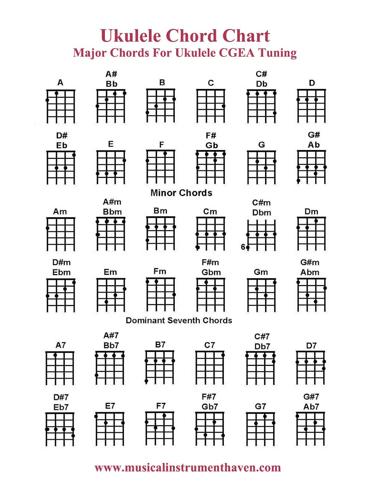 Bukuleleb bchordb chart major bchordsb cgea tuning explore ukulele tabs guitar chords and more hexwebz Image collections