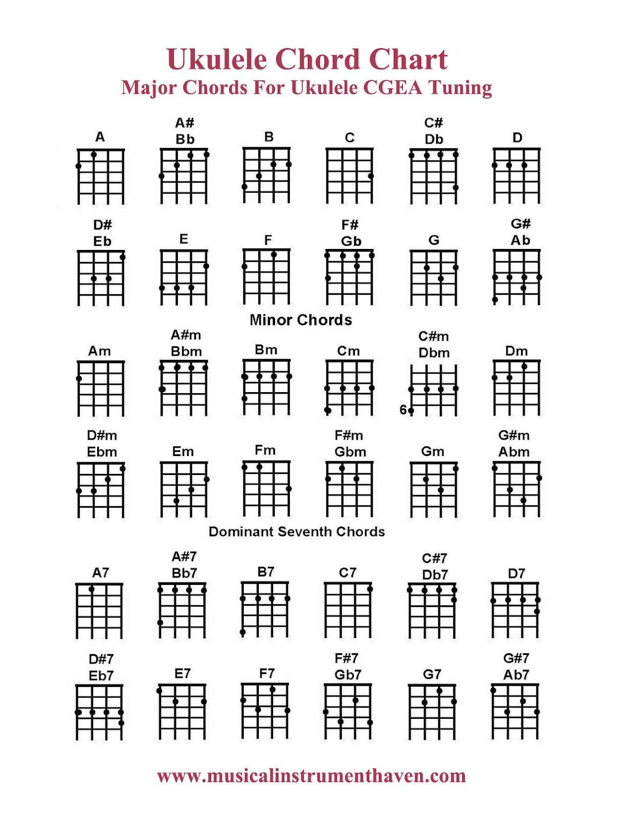 graphic relating to Ukulele Chord Chart Printable identify b\u003eUkulele\u003c\/b\u003e \u003cb\u003eChord\u003c\/b\u003e Chart - Main \u003cb\u003eChords\u003c\/b\u003e CGEA