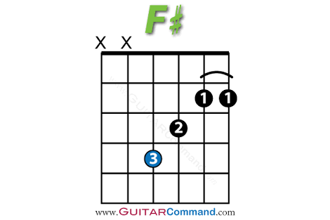 Image result for the f sharp chord on guitar | Friendship quotes ...