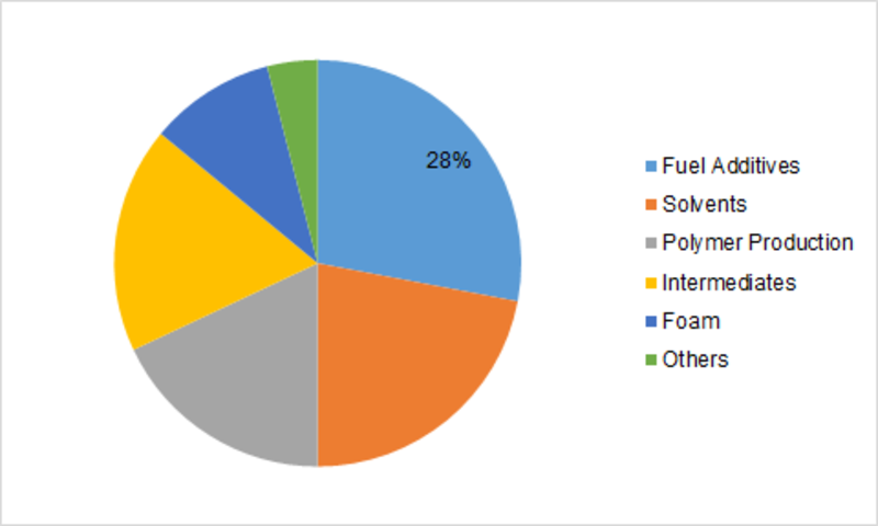 Toluene Market Global Price Trend 2019 Demand Overview Report