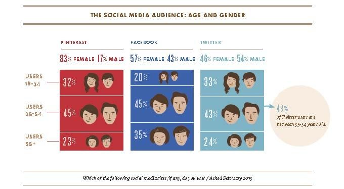 How Social Media Moves Consumers From 'Sharing' To 'Purchase'