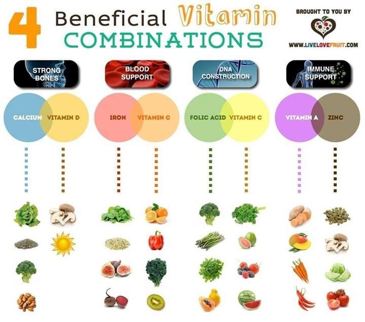 4 beneficial vitamin combinations