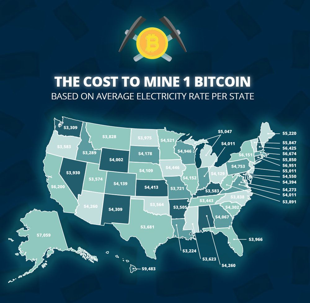 how much it bitcoin