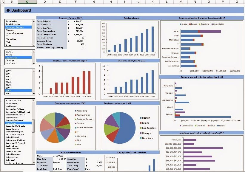 Excel Template Hr Dashboard Free Download Excel Dashboard