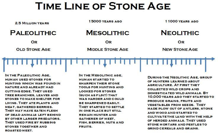 neolithic stone age definition
