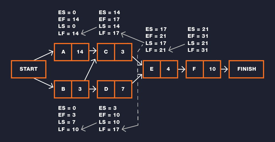 The Network Diagram As Shown And Described In The Video With The Late Start And Late Finish Information Added To The Exi Project Management Networking Projects
