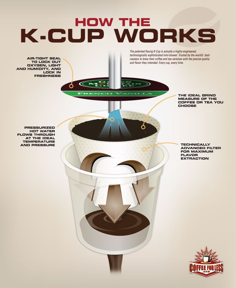 Coffeeforless Com Learning Center Keurig K Cup Articles How Keurig K Cups Work Keurig K Cup K Cups Single Cup Coffee Maker