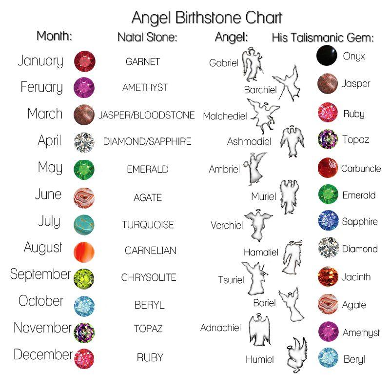 Zodiac Ring Meaning