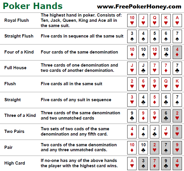 Poker Hand Rankings from Highest to Lowest