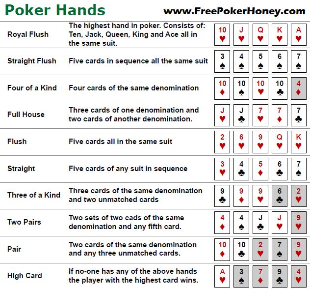 Poker hand chart texas holdem rankings  clear also rh pinterest