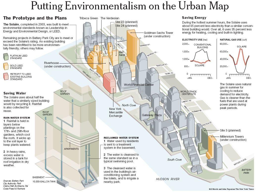 The New York Times U003e Business U003e Image U003e Graphic: Getting Greener In Battery  Park City