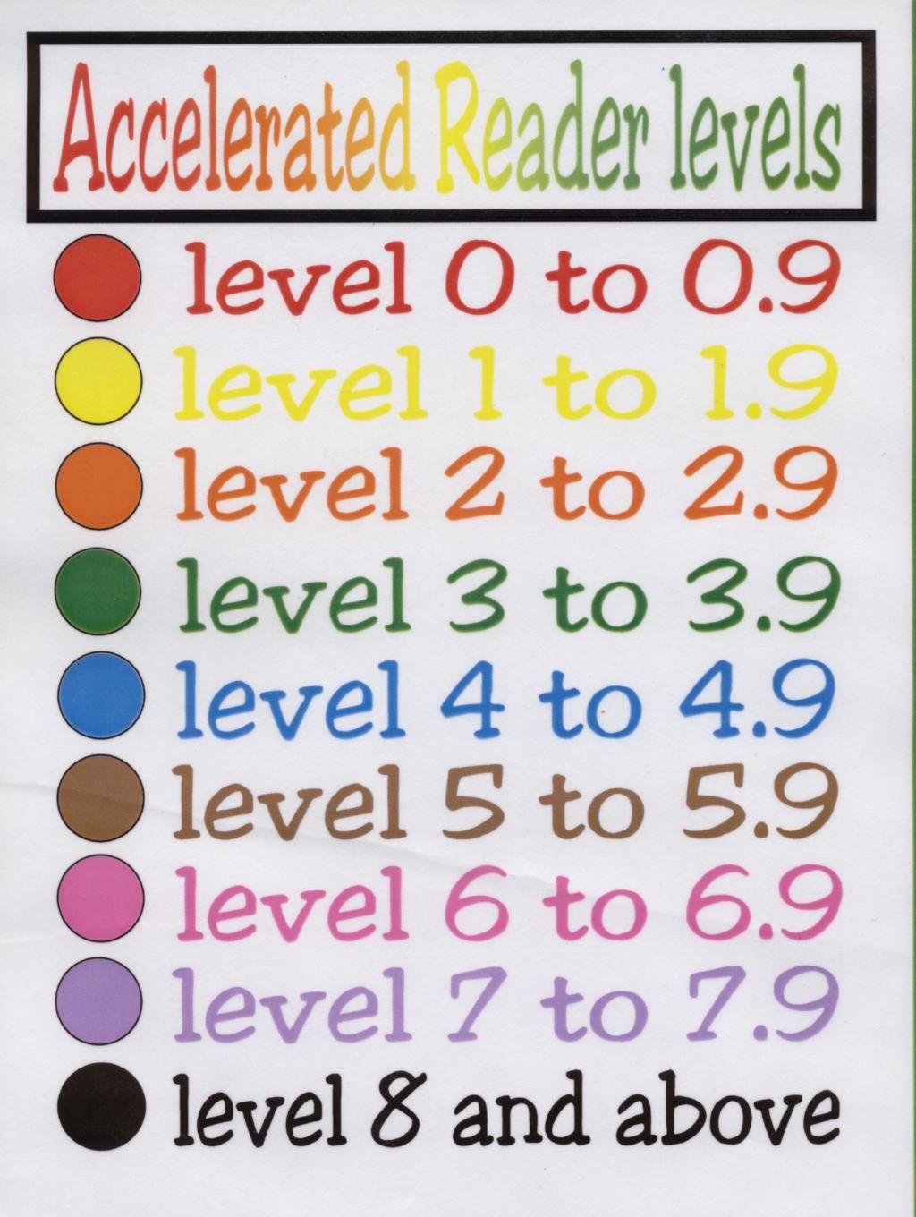 Accelerated Reader Accelerated Reading Classroom Library Organization What reading level should year old be