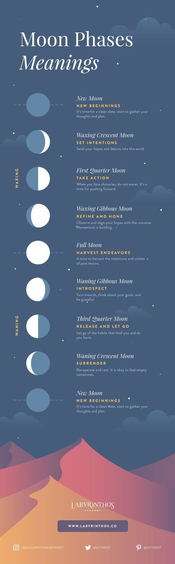 Moon phases meanings infographic a beginnerus framework for