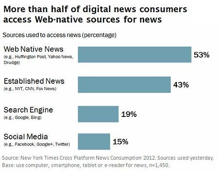 News Consumption Digital Mobile And Social Media Trends Social Media Trends Social Media Statistics Social Media