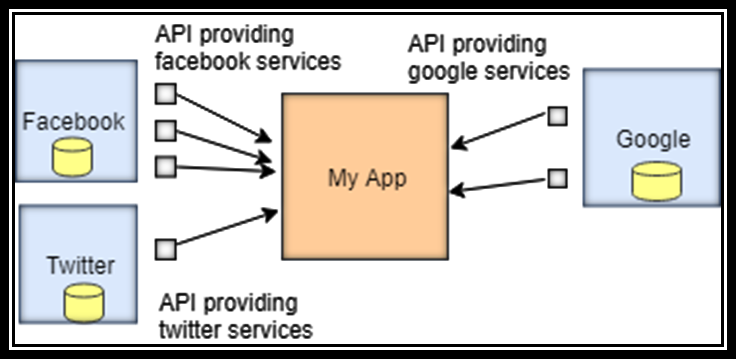 Web API Tutorial JavaTpoint Web api, Business logic