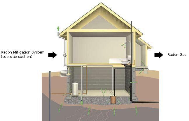 Radon Mitigation System Radon Mitigation Radon Building Construction