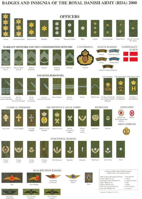 Military Ranks Army Ranks Navy Ranks