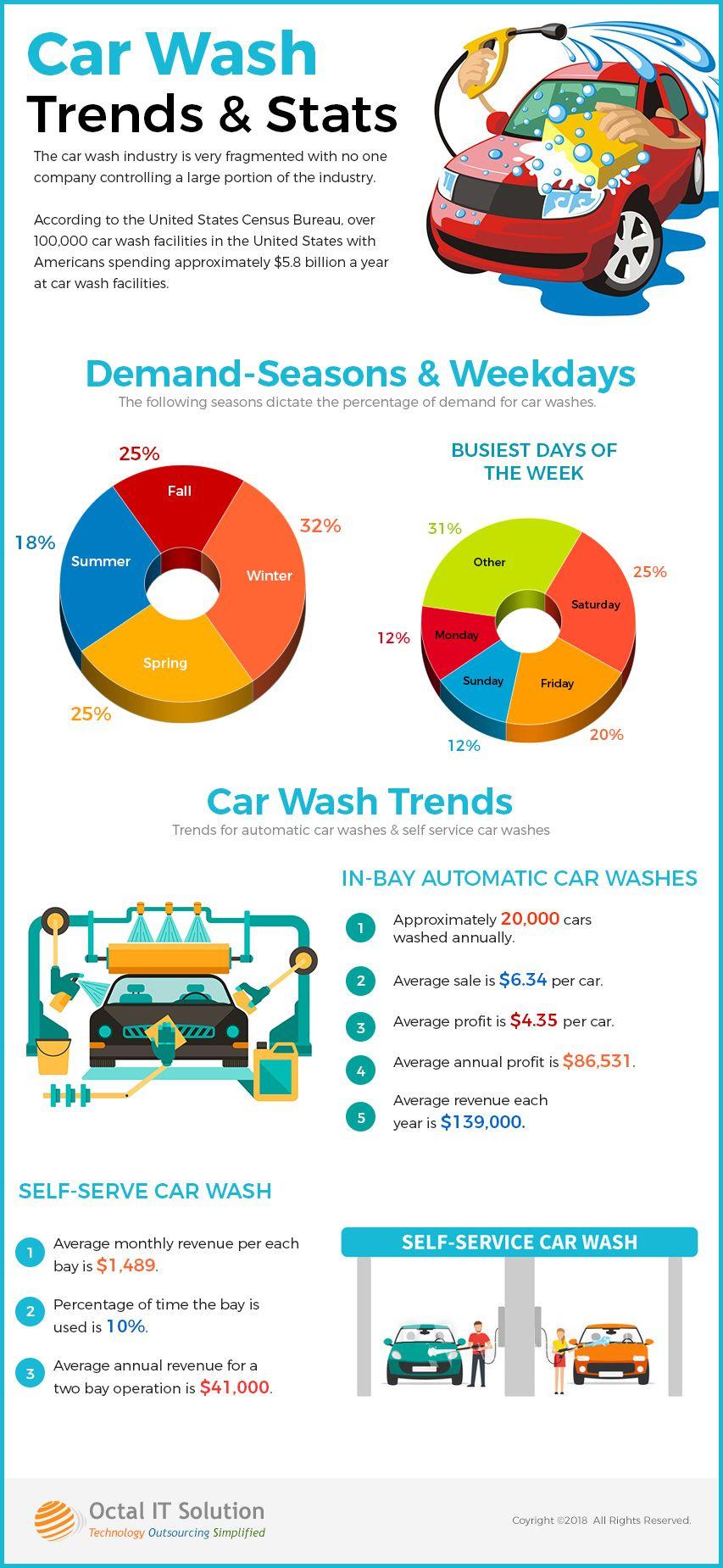 Car wash trends & stats Car wash, App development