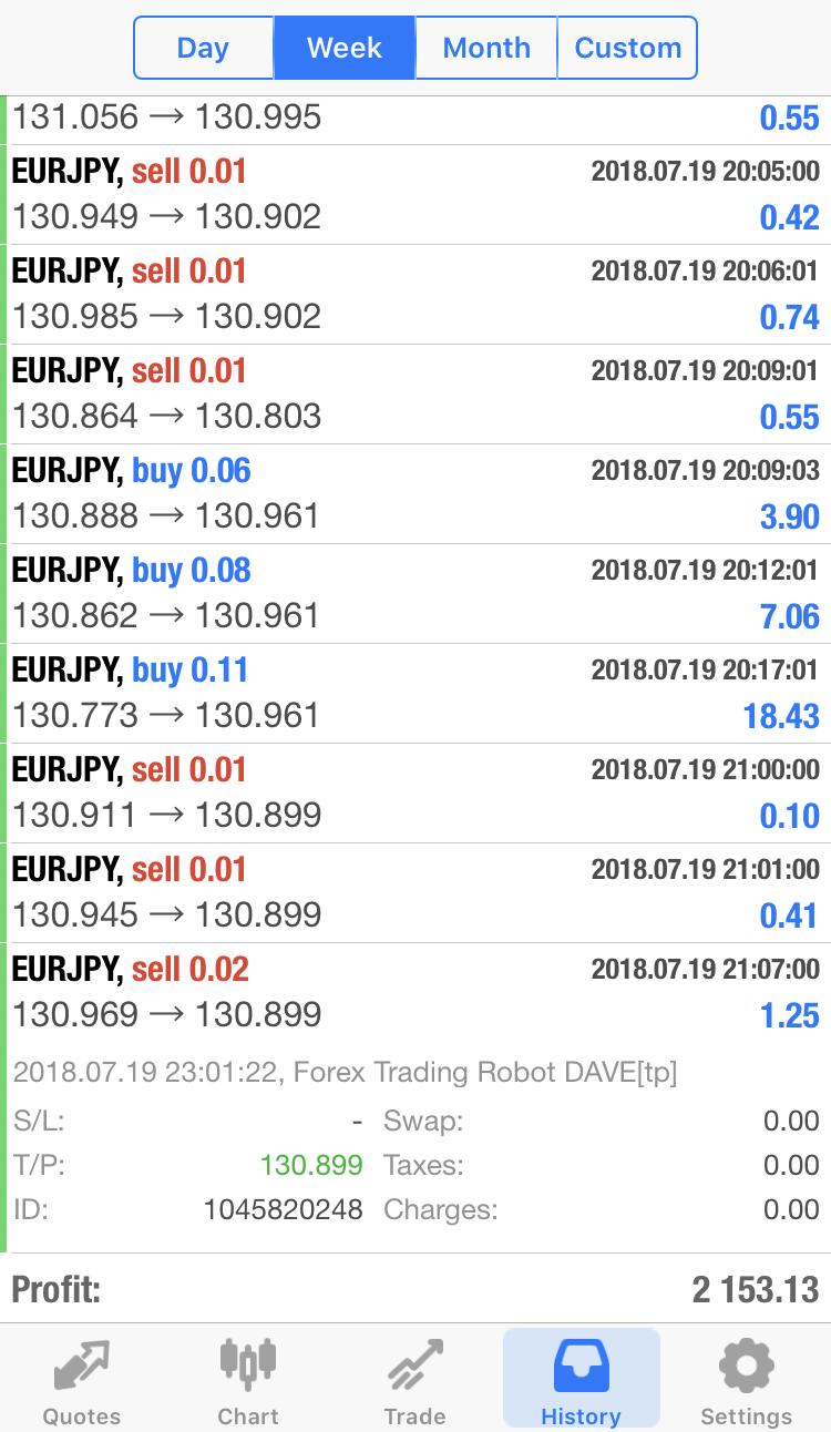 Best profitable forex ea