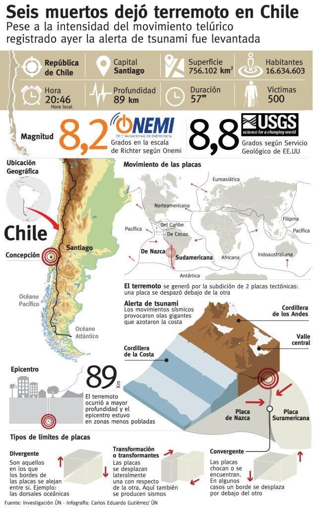 infografia chile terremoto - Buscar con Google