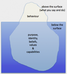 Rapport and communication | The Iceberg Model