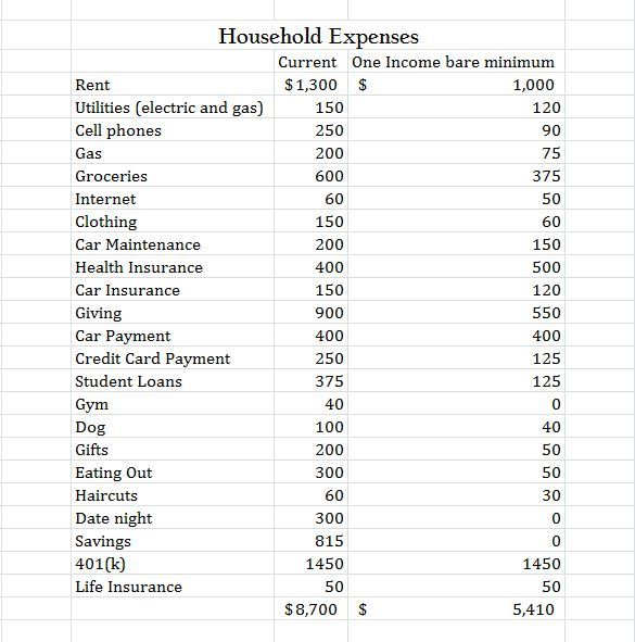 Two Incomes to One Projecting Expenses for One Income Money budget