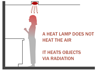 Basics Of Building Heating And Cooling Bathroom Heat Lamp