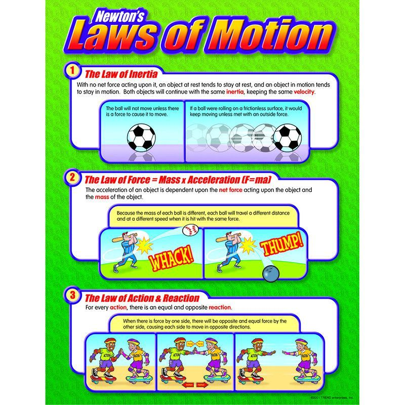 Newton S Three Laws Of Motion Explained Kids