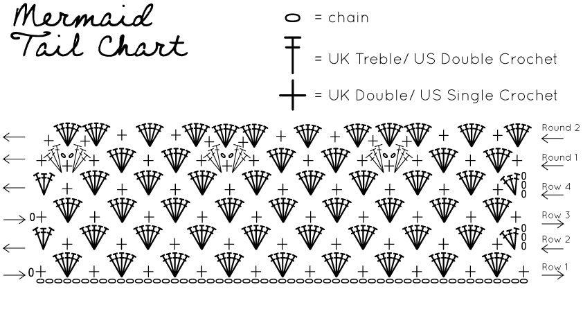 Pattern: Mermaid Tail   Yarn   Pinterest   Crochet, Crochet patterns ...