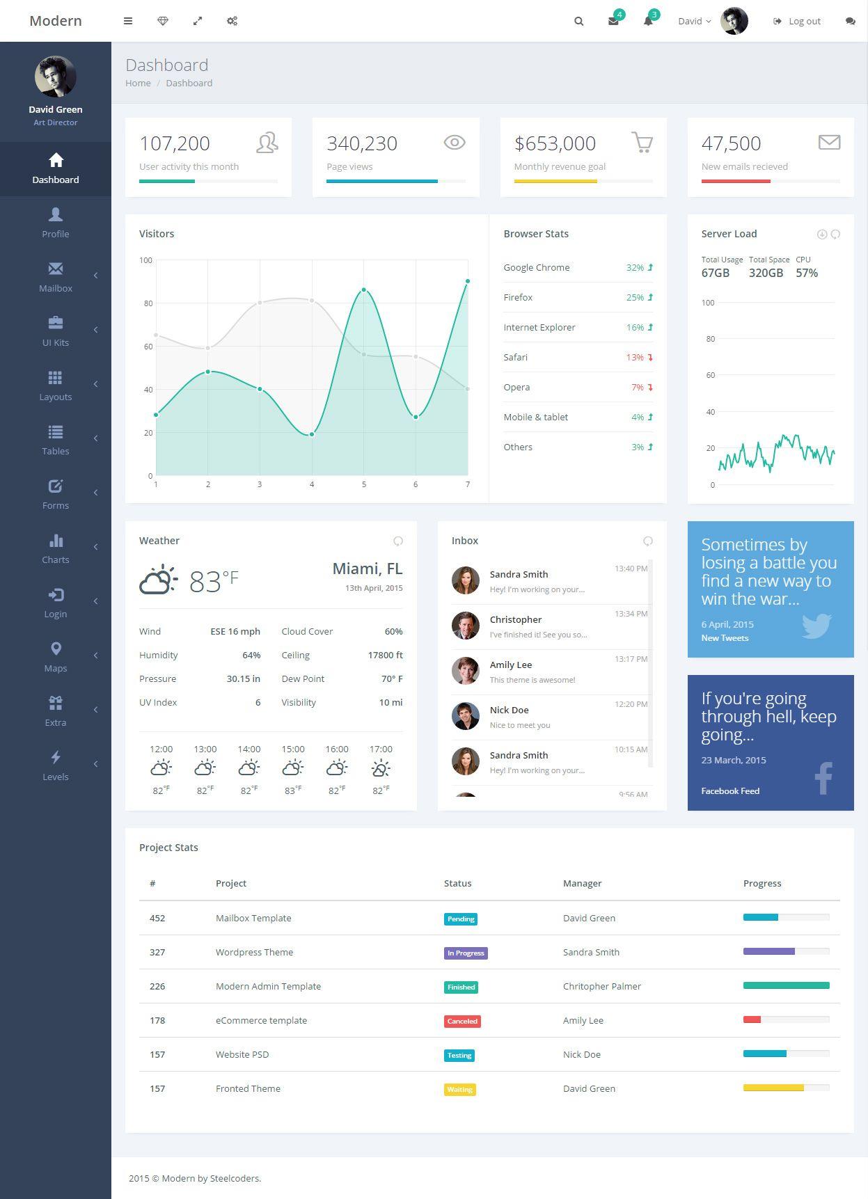 Modern is Premium full Responsive Admin dashboard HTML5 template ...