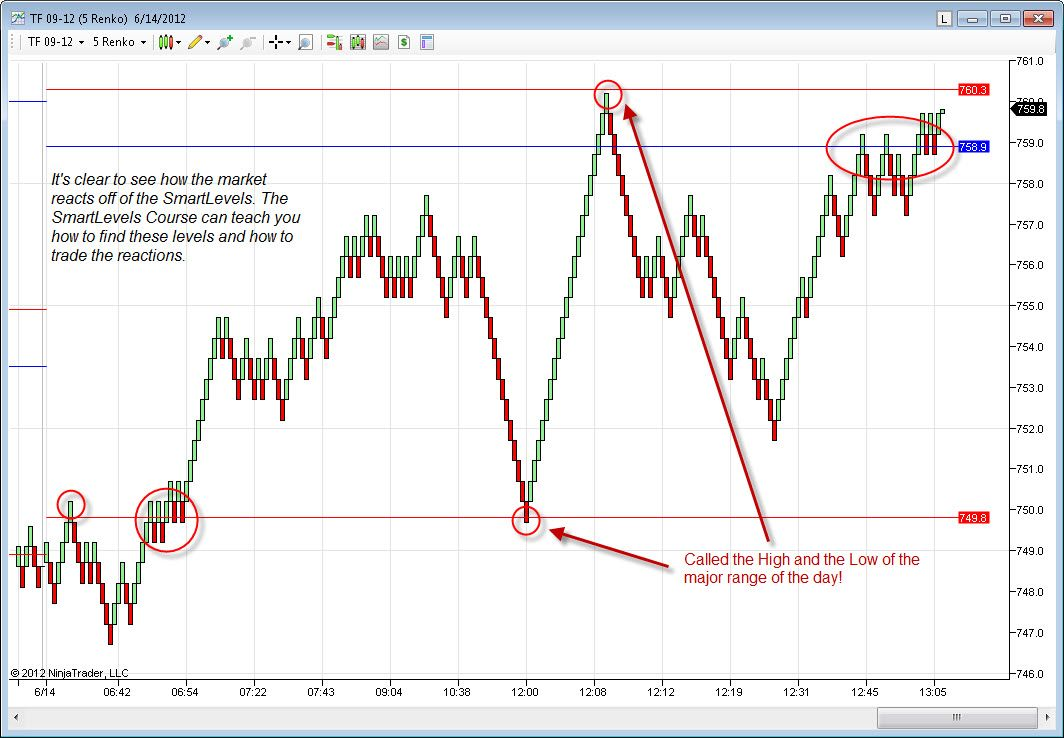 Russell 2000 Technical Analysis For June 14 2012 Technical