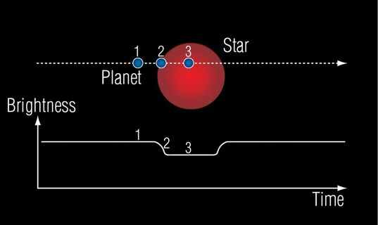 18 - Yes, 18 - New Earth-sized Exoplanets have been Found ...