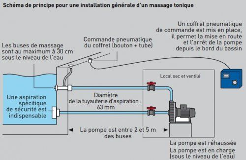 redimensionne__500x324_schema-massage-tonique-piscine-spaJPG (500