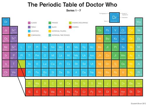 Periodic Table Of Doctor Who Doctor Who Stuff Pinterest