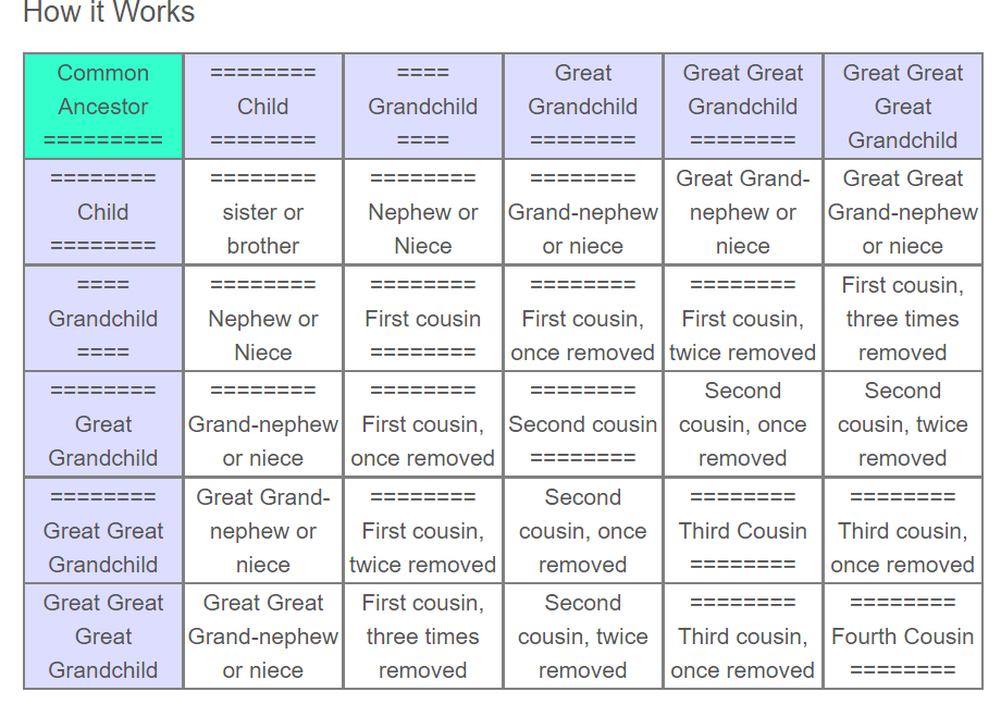 Family Relationship Chart: Terms And Classifications of