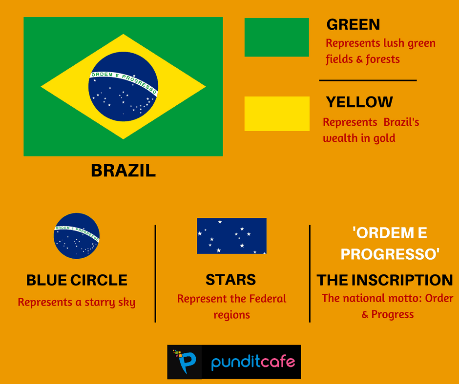 Brazil S Flag Pundit Cafe World Country Flags Flag Interesting Facts About World