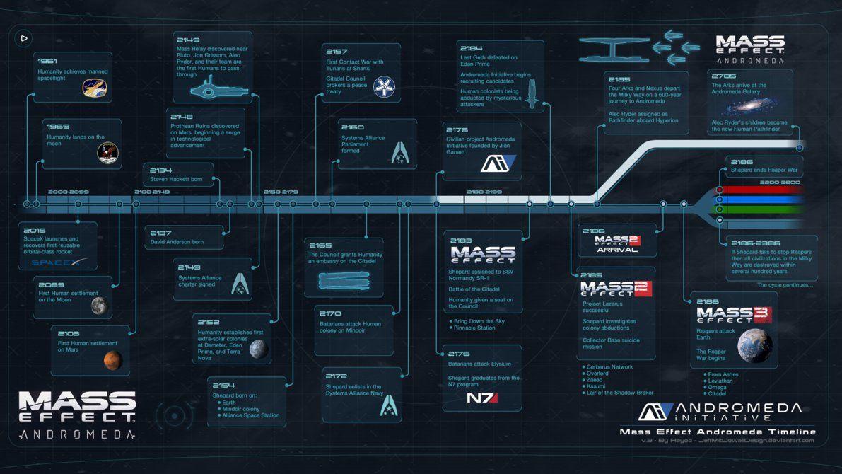 Mass Effect Andromeda Timeline By Jeffmcdowalldesign Deviantart