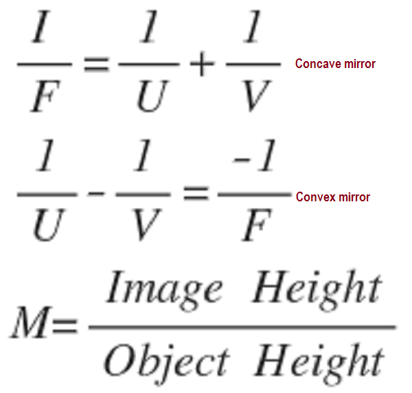 Mirror formula and the nature of the image formed by