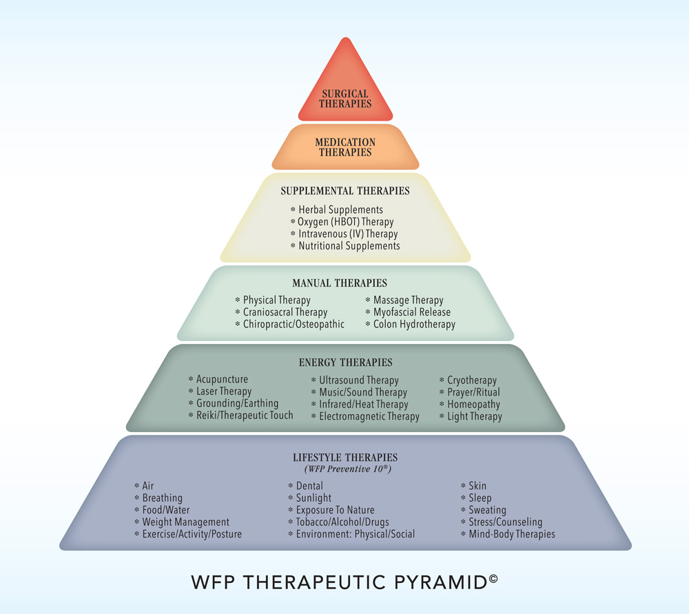 Austin Integrative Medicine Wiseman Family Practice Integrative Medicine Integrative Energy Therapy